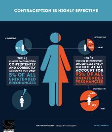 IVG et contraception