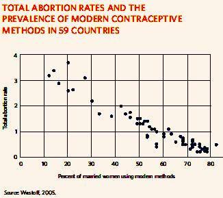 Verhütung senkt Abtreibungszahlen